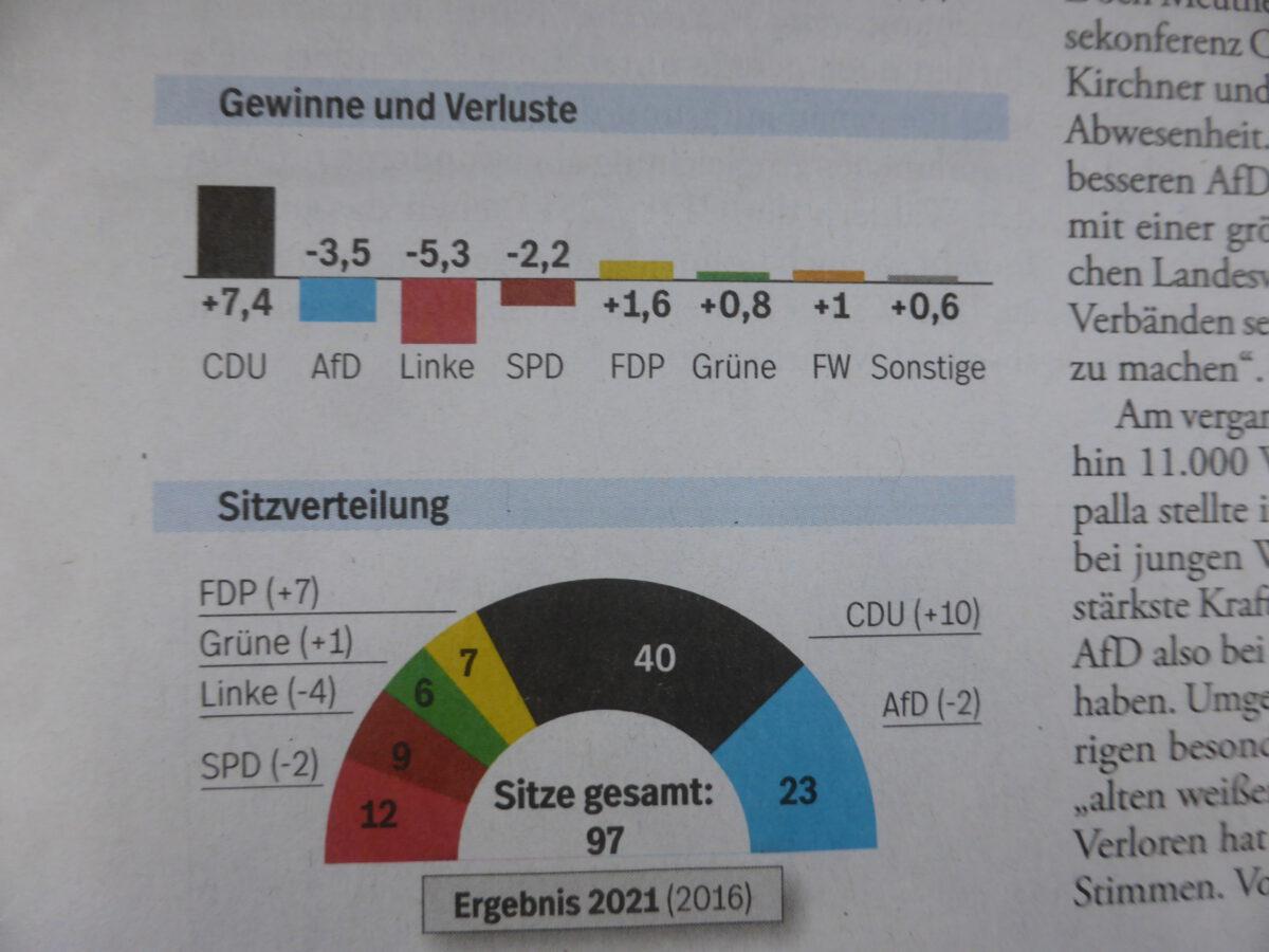 Landtagswahl in Sachsen-Anhalt – Aktive aus dem Freiburger Raum beim Wahlkampf